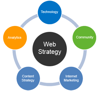 Online Website Strategy