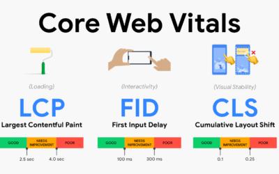 De-Mystifying Core Web Vitals – DON'T PANIC !!!